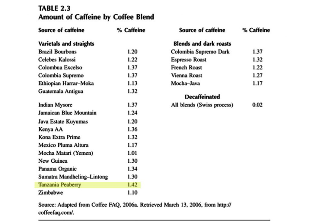 "Caffeine and Activation Theory: Effects on Health and Behavior"" by Barry D. Smith, Uma Gupta, V.S. Gupta"